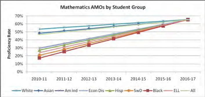 Mathematics AMAOs by Student Group