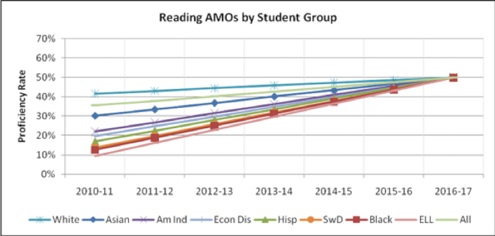 Reading AMAOs by Student Group