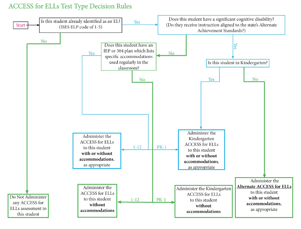 graphic about ACCESS for ELLs test type decisions