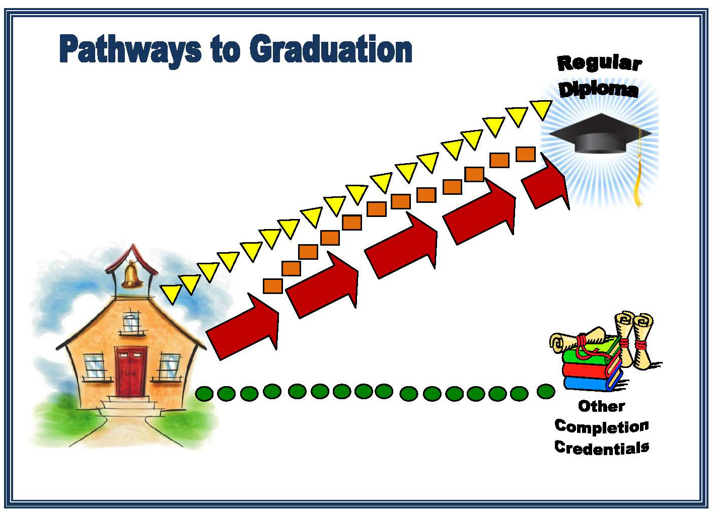 Graphic of pathways to graduation or High School Completion