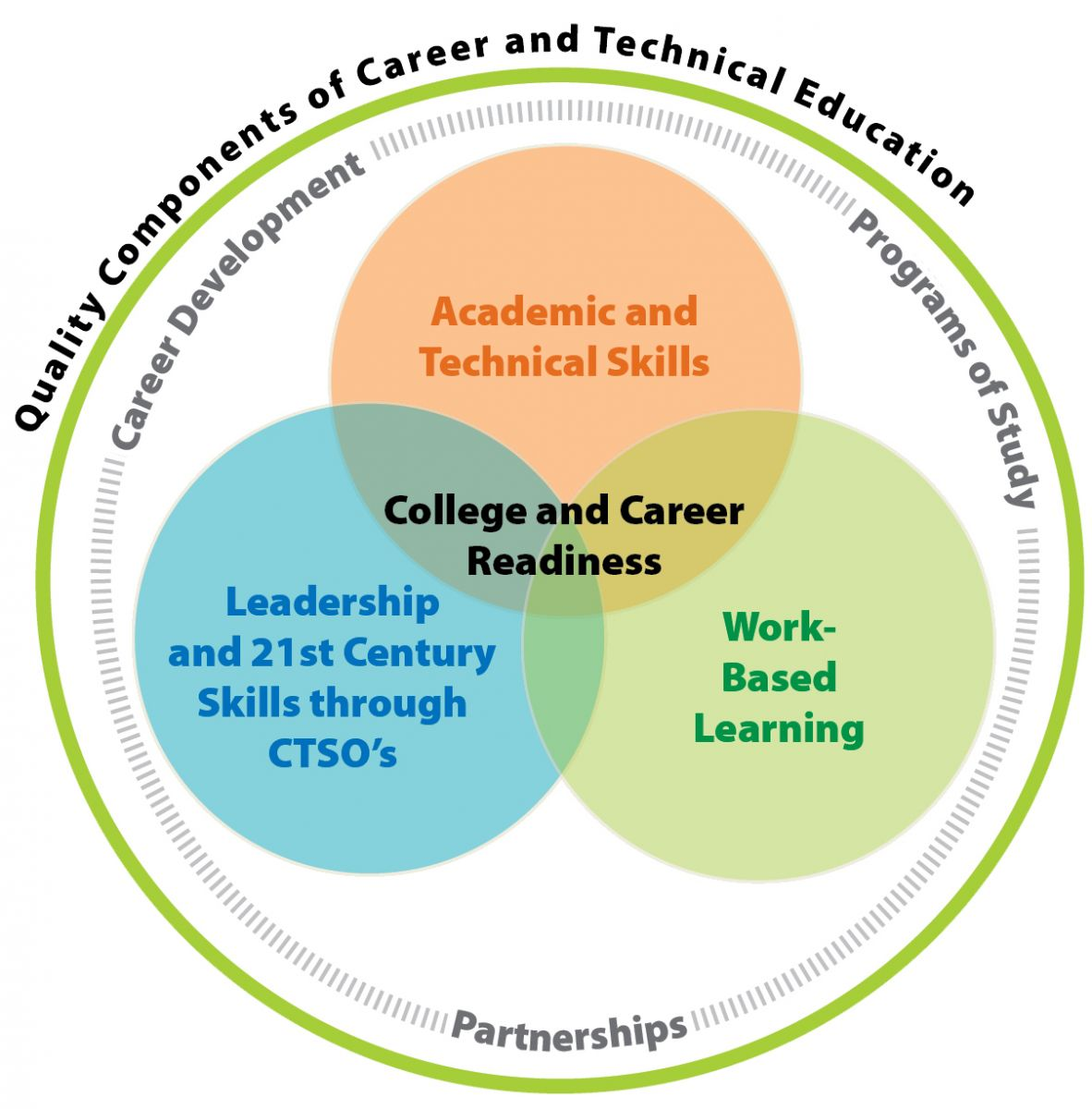 CTE components of a high quality program