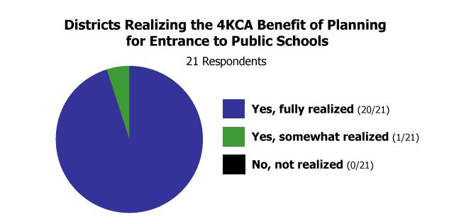 Benefits - School Districts | Wisconsin Department of Public