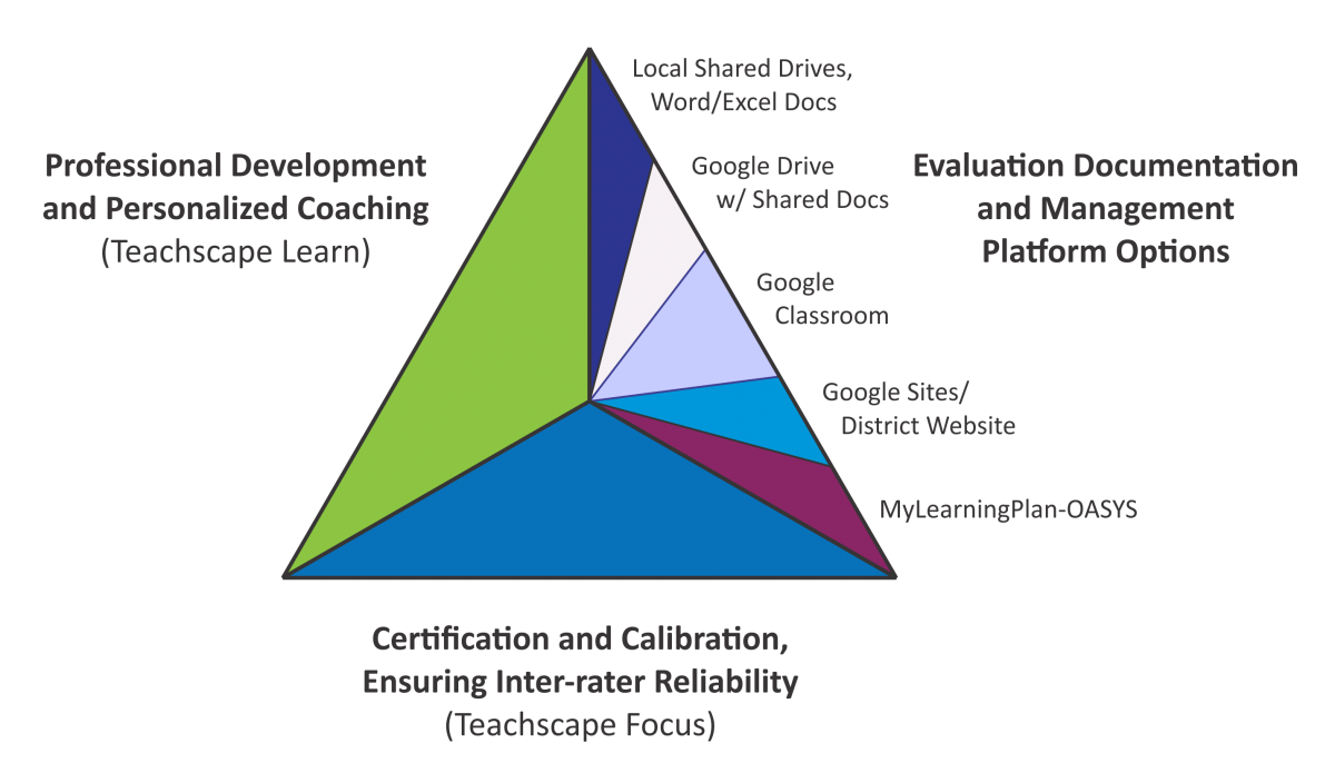 graphic triangle with sections labeled for PD tools, evaluator certification tools, & EE documentation
