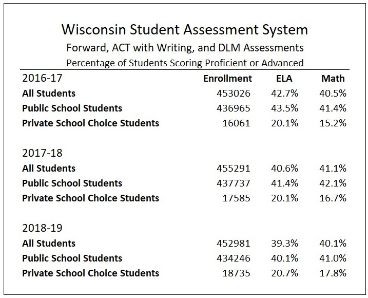 Table of last three years of WSAS results. This information is reproduced in the posted spreadsheet.