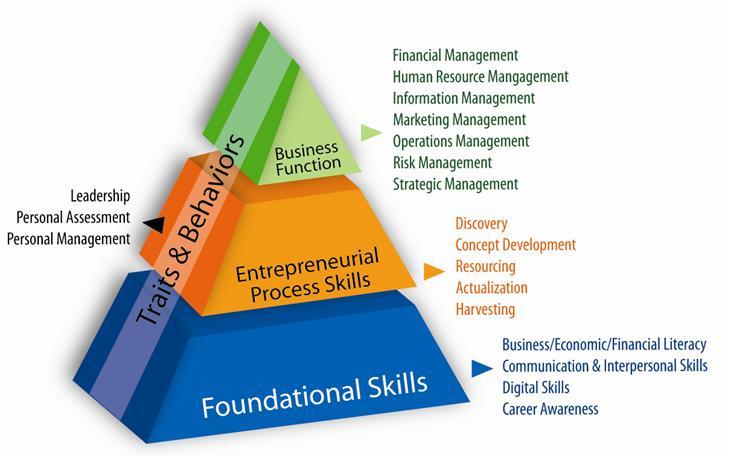 Entrepreneurship development business plan