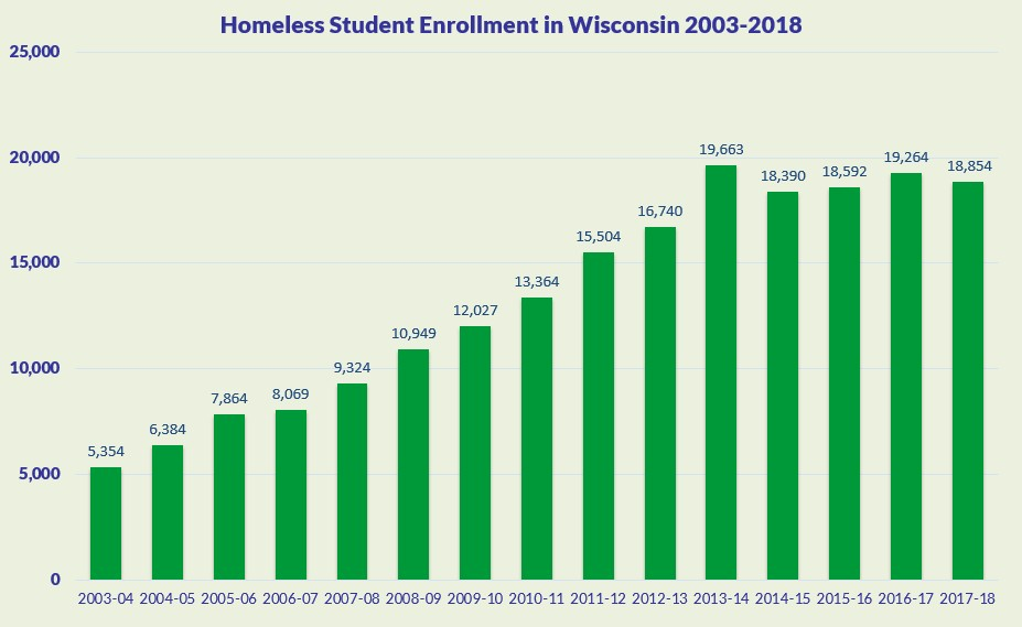 Graph of Total Homeless Student Population in Wisconsin to year 2018