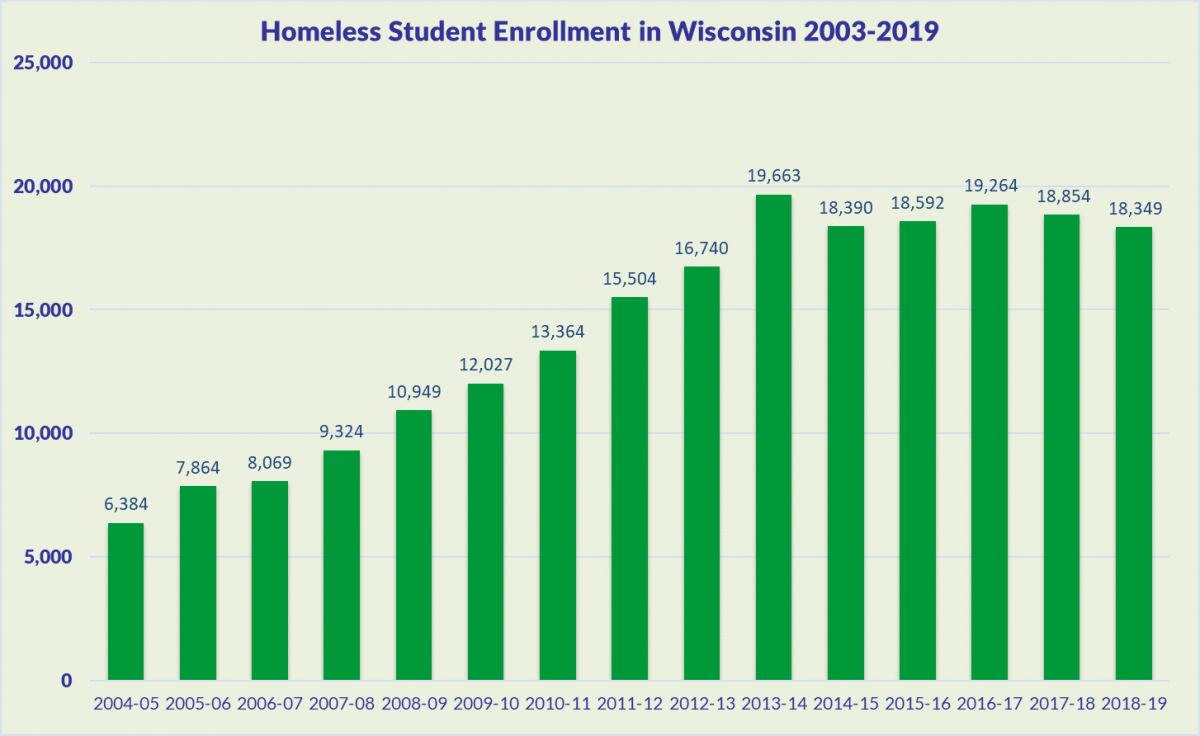 Graph of Total Homeless Student Population in Wisconsin to year 2019