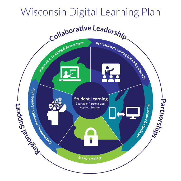 Wsconsin Digital Learning Plan: Collaborative leadership, Partnerships, Regional Support