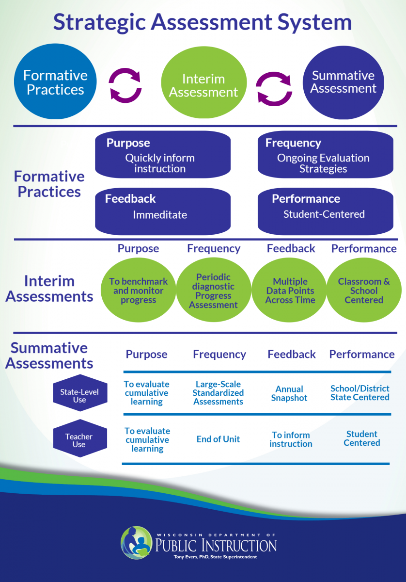 A Balanced Approach To Assessment