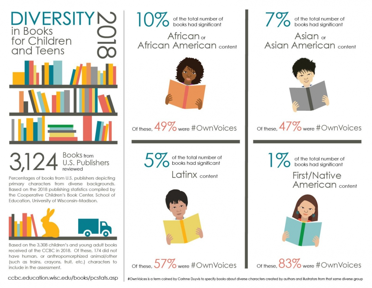 diversity in books for children and teens