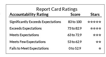 See: https://dpi.wi.gov/accountability/report-cards