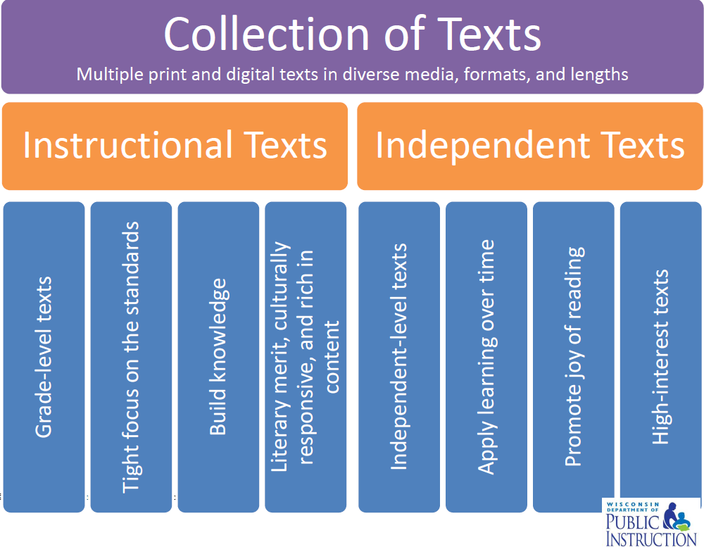 Collection of Texts Handout