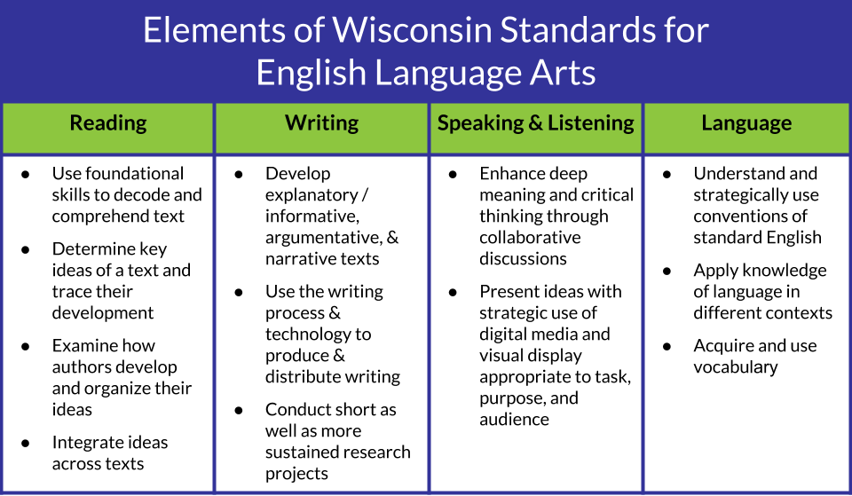 Elements of WI Standards Image