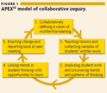 APEX^ST model of collaborative inquiry - Thompson et al