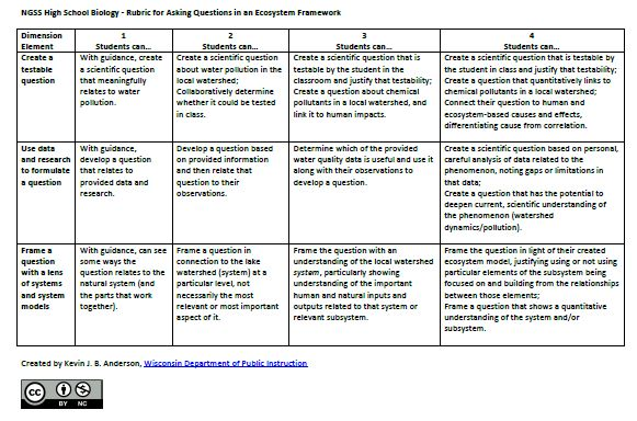 Wisconsin Science And Stem Education: Creating Rubrics For