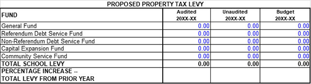 Sample DPI budget hearing proposed property tax levy table