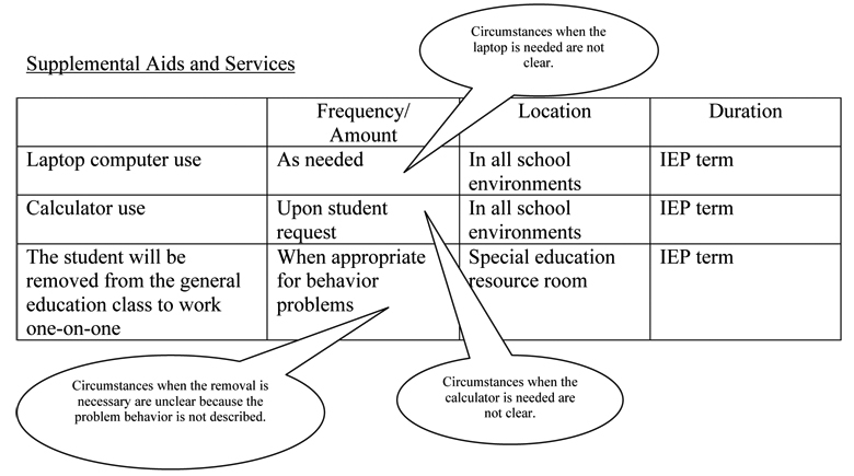 Chart showing Supplemental Aids and  Services with Frequency/Amount of services described with circumstances that do not meet the standard