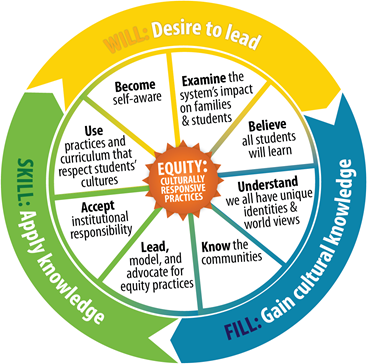 equity narrative graphic