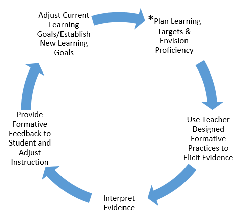 Cycle of Formative Assessment