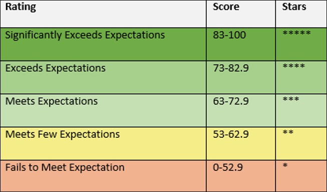 image of overall accountability ratings