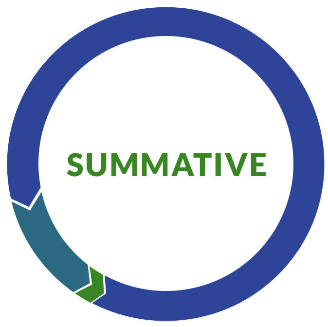 Summative Assessments | Wisconsin Department Of Public Instruction