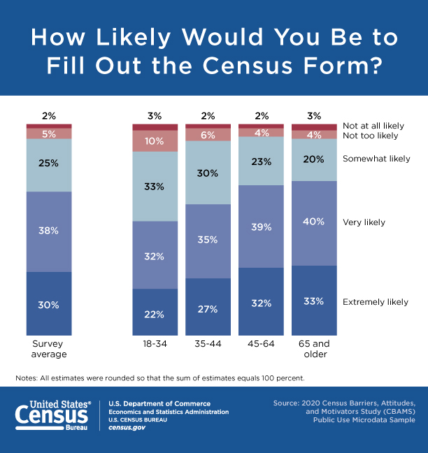 How Likely Would You Be to Fill Out the Census Form?