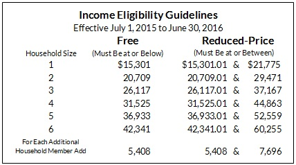 WDPI: Income eligibility guidelines announced for school and