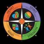 Compassion Resilience Toolkit Compass